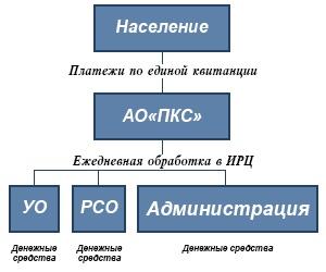 Модель обслуживания Классическая