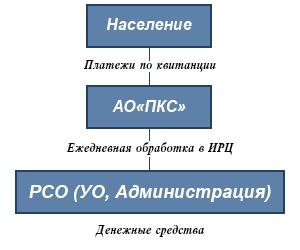 Модель обслуживания Комплексная