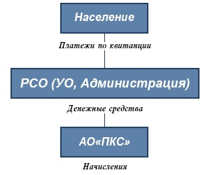 Модель обслуживания Персональная